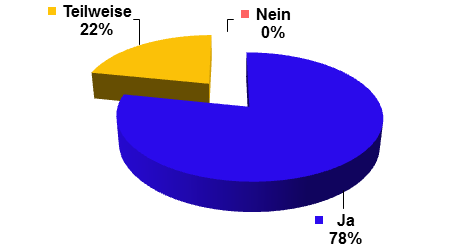 Grafik AWG Befragung 2016